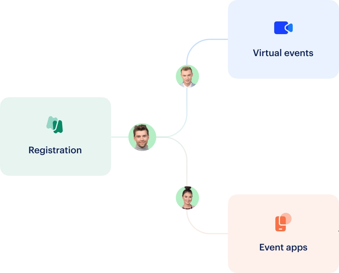 Attendify's virtual event platform instantly integrates with our online registration system and mobile event apps.